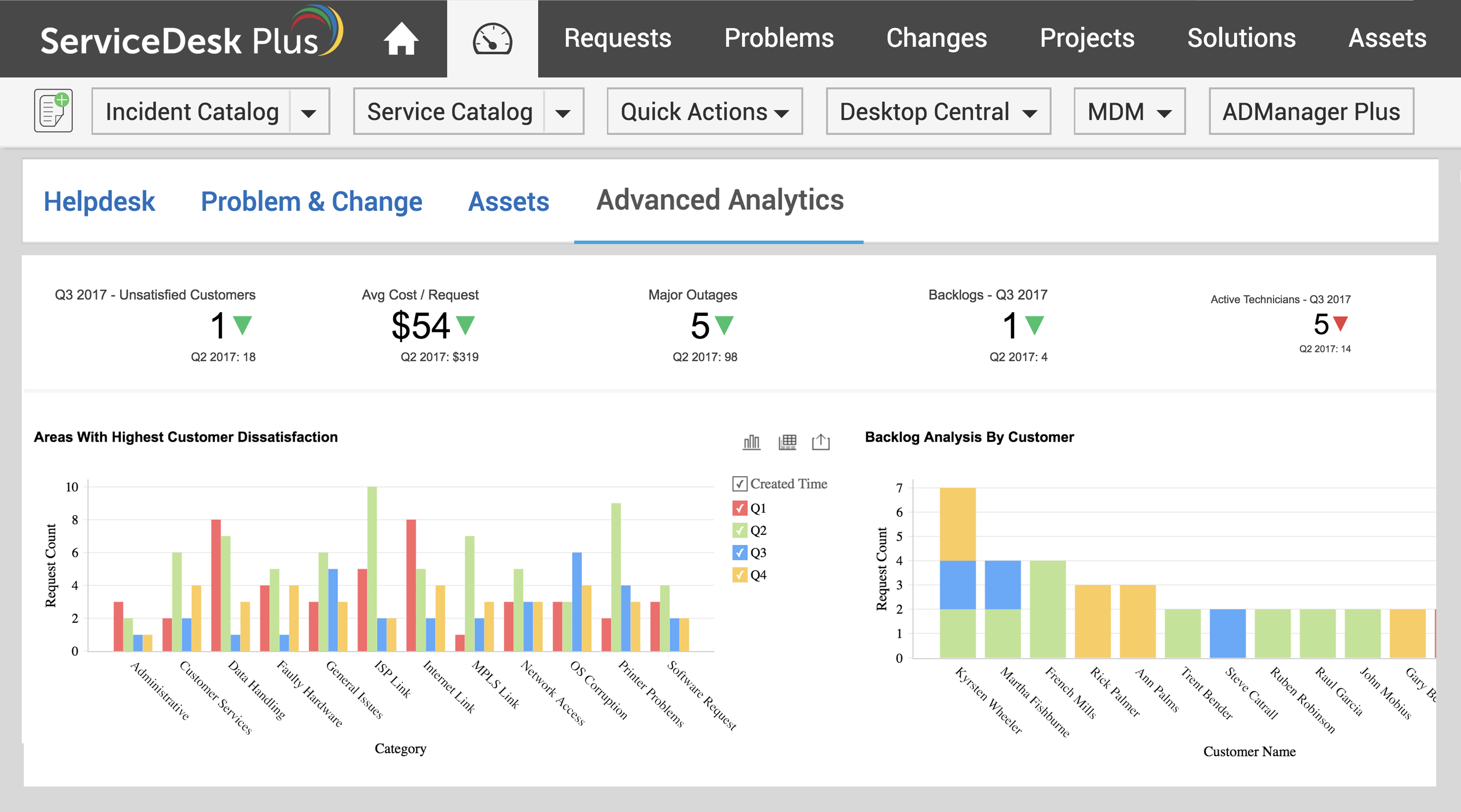 AccessAnalytics Plus' dashboards from within ServiceDesk Plus