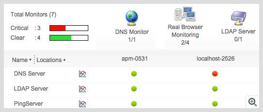 Synthetic Website Transaction Monitor - ManageEngine Applications Manager