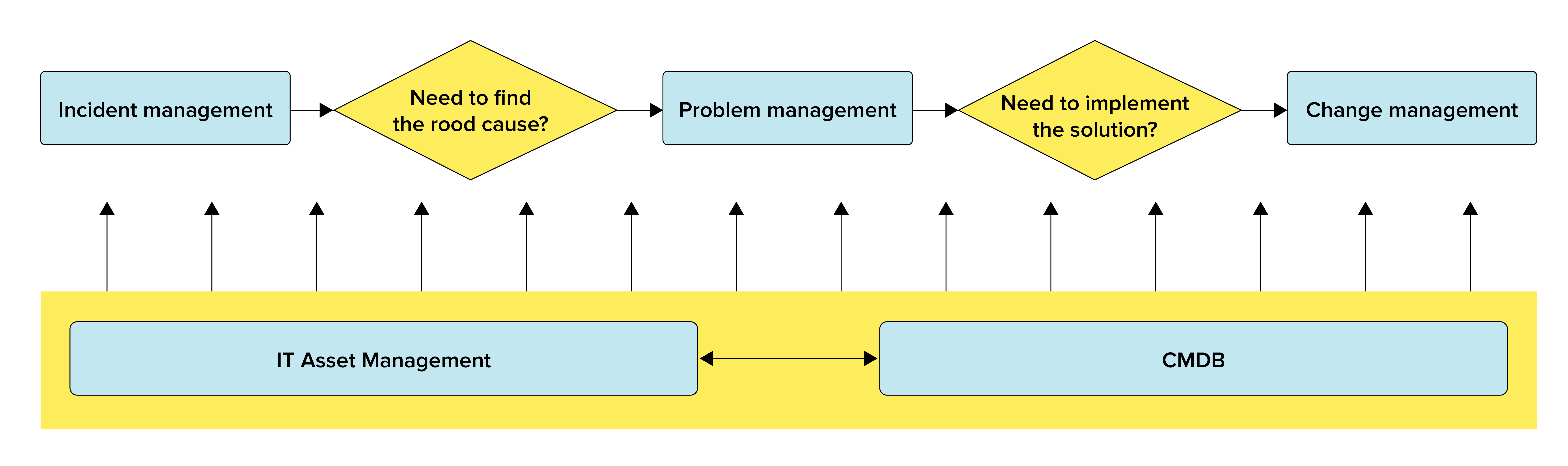 Incident management vs problem management vs change management