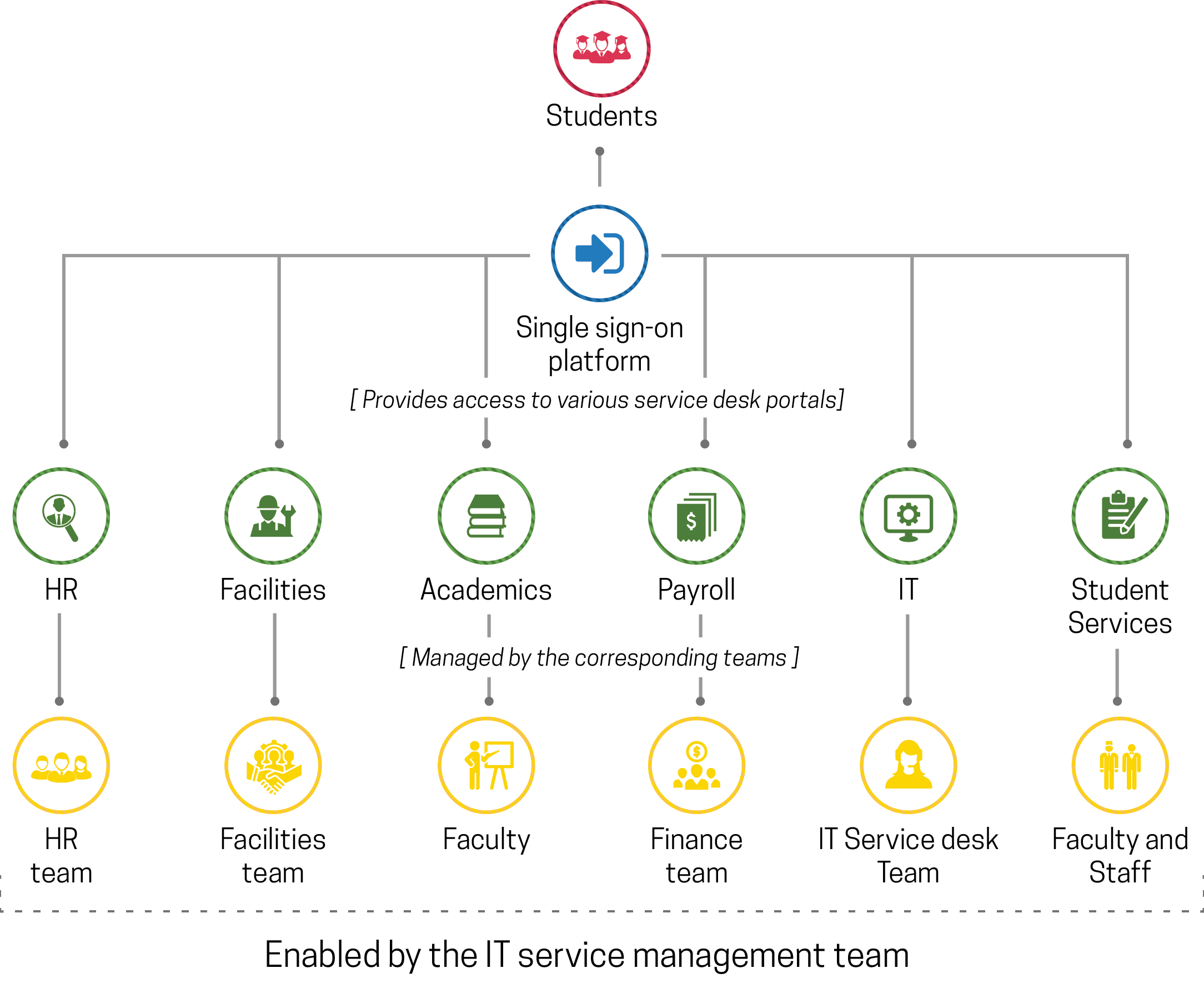 Employee onboarding process flow